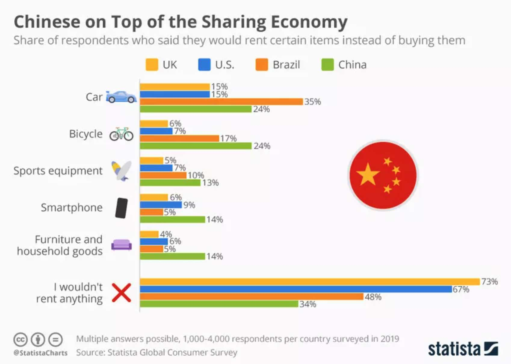 Chinese on top of the sharing economy