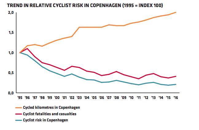 cyclist risk in copenhagen