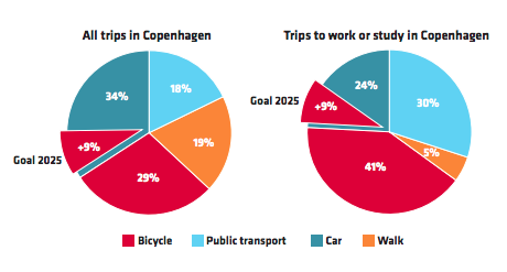 Trip repartition in Copenhagen