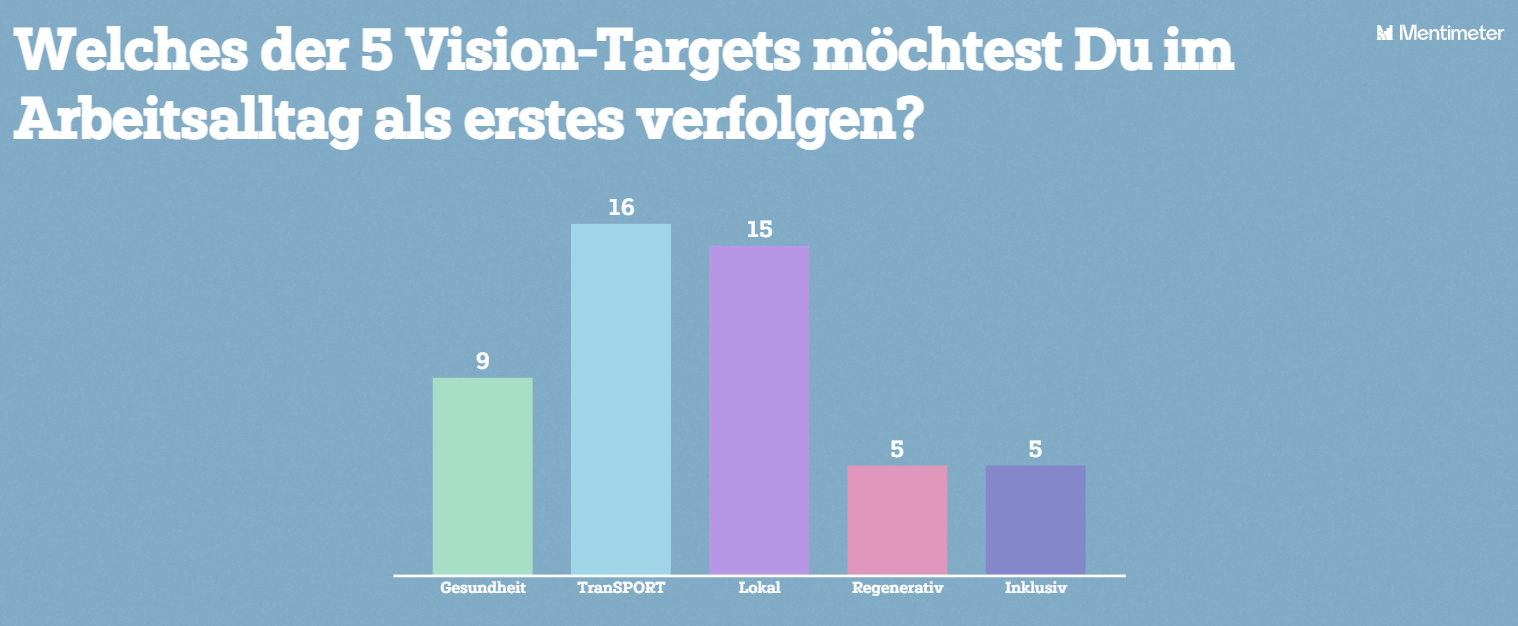 Survey Result: Which of the targets would you like to follow